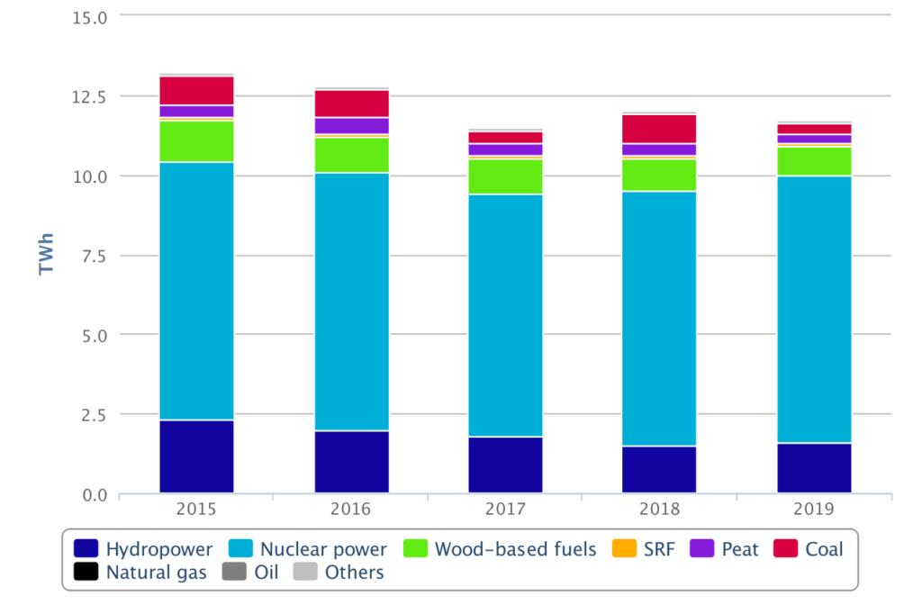 Pohjolan Voima's electricity production, by energy source