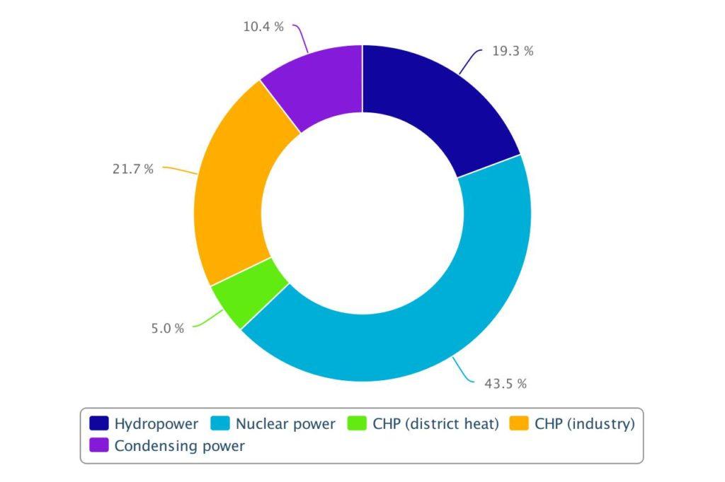 Pohjolan Voima's electricity production capacity on 31 December 2019
