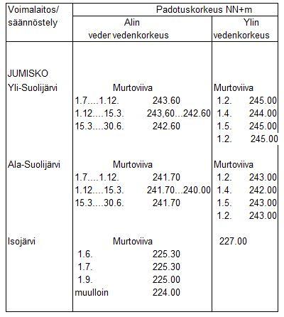 Kemijoen voimalaitosten padotusmääräykset