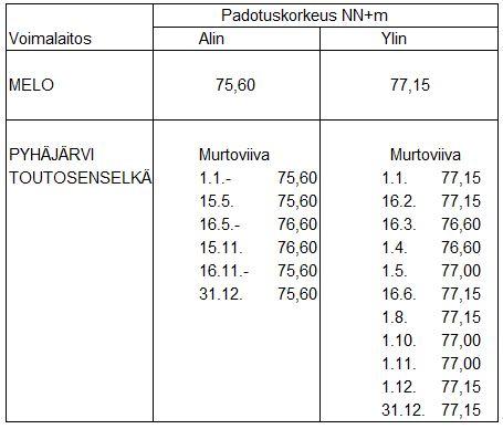 Kokemäenjoen Melon padotusmääräykset